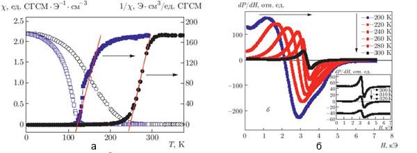 Температурные зависимости магнитной восприимчивости и ее обратной величины