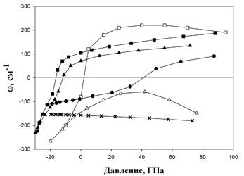 Зависимость частоты сегнетоэлектрической моды от давления