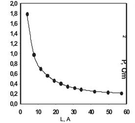 Зависимость спонтанной поляризации в плоскости пленки SrTiO<sub>3</sub>  от ее толщины