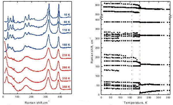 Трансформация спектров КРС (а) и изменение частот (б) при фазовых температурных переходах в кристалле (NH4)2WO2F4