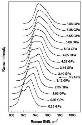 Трансформация КРС спектра кристалла К3WO3F3 под давлением.