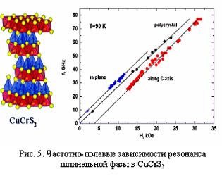 Частотно-полевые зависимости резонанса шпинельной фазы в CuCrS2
