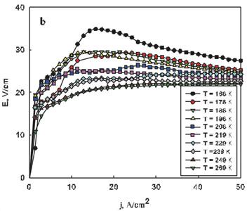 экспериментальные ВАХ при различных температурах