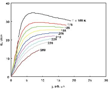 результаты моделирования ВАХ в модели неравновесного разогрева электронного газа