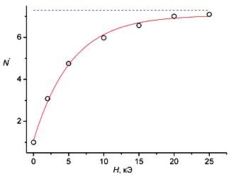 Изменение интегрального дихроизма N* (o) примесного поглощения для серии полидоменных  ЖК-ячеек