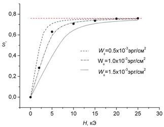 Экспериментальная (точки) и теоретически рассчитанные (линии) зависимости параметра порядка S* красителя КД-10 в матрице 5ЦБ от ориентирующего магнитного поля H.